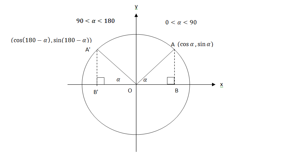 מעגל-טריגונומטרי-2.png